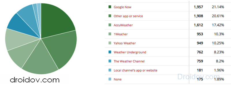poll-results-weather-app