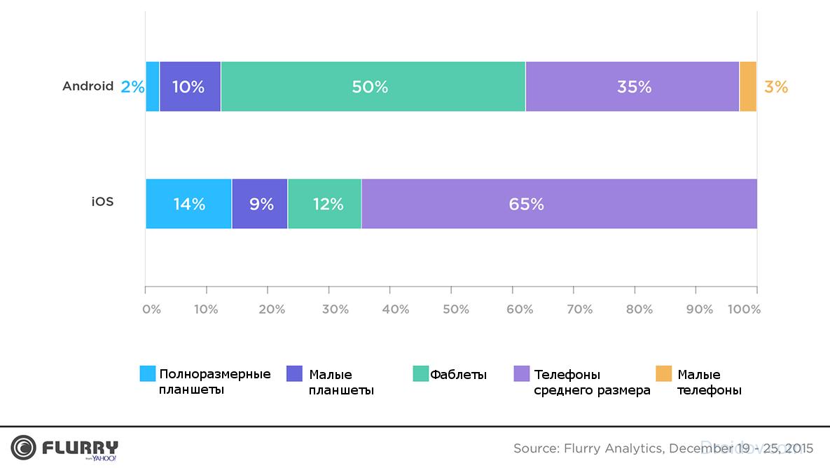 flurry-mobile-analytics-chart-2015
