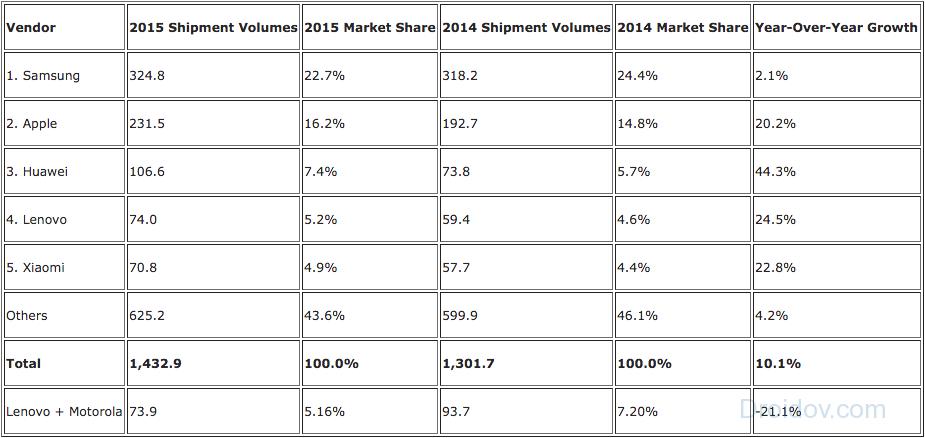 2015 global sales_0
