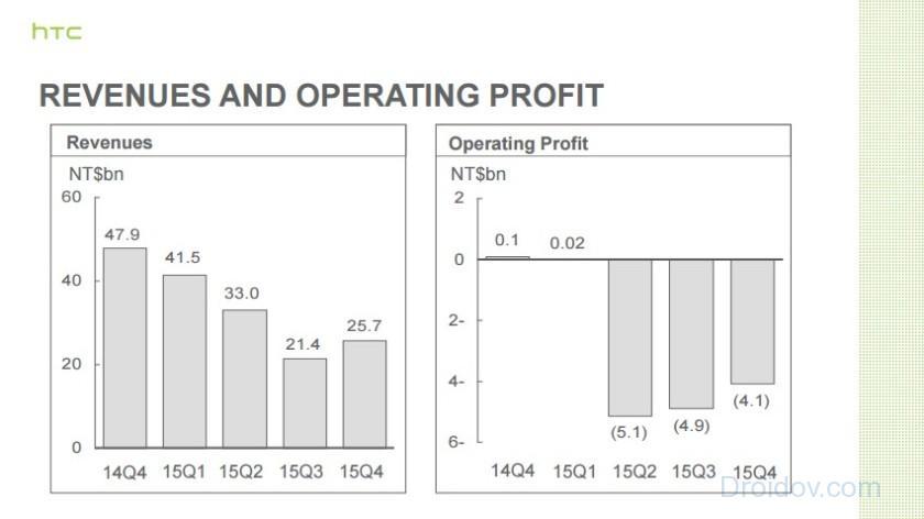 htc-revenue-q4-2015-840x472