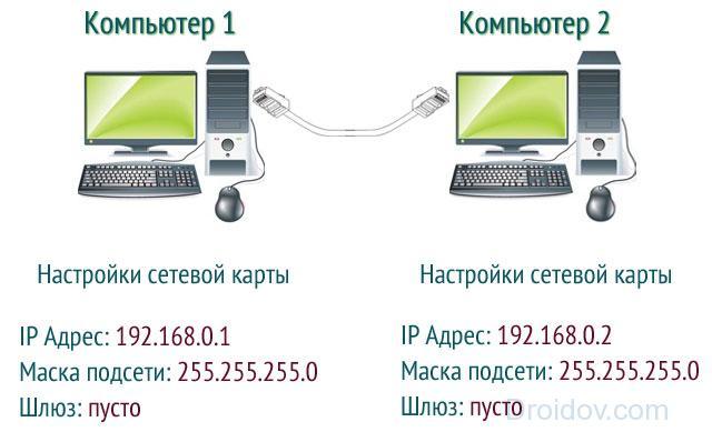 Соединение компьютеров через сетевой кабель