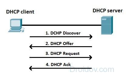 Передача данных между сервером и клиентом