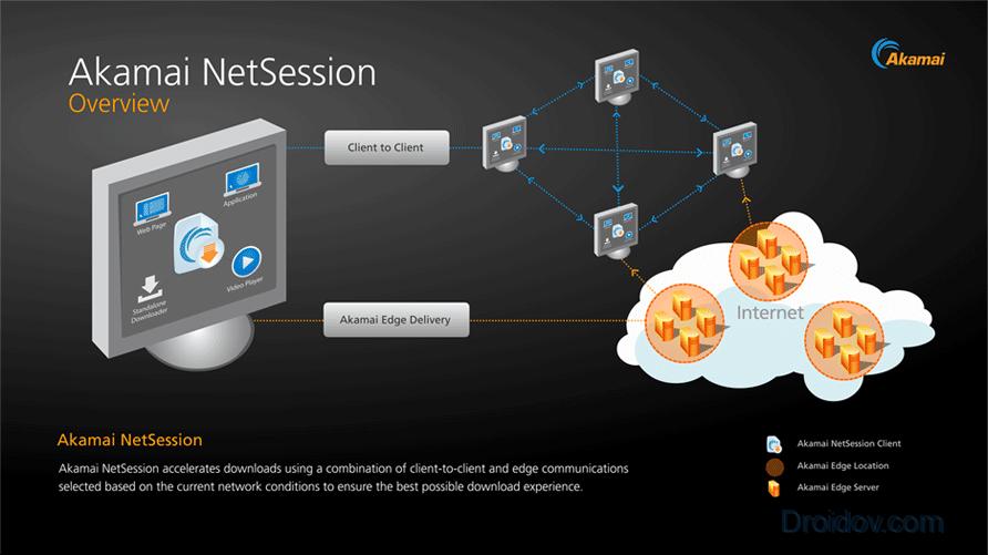 Обзор Akamai Netsession Interface