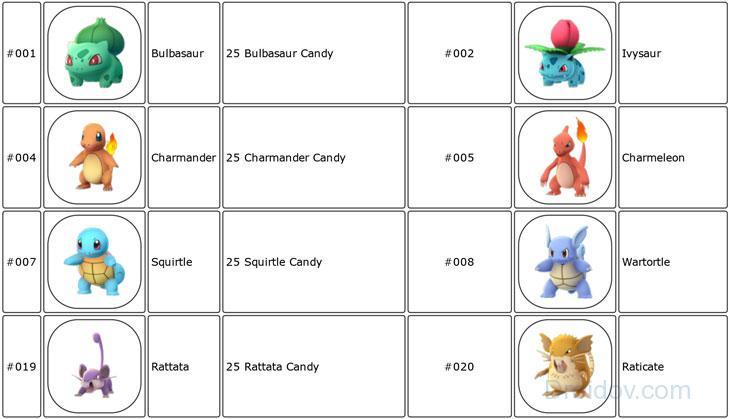 Эволюция 25 конфет