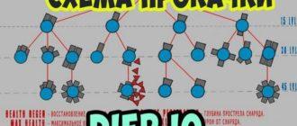 Схема прокачки Diep.io