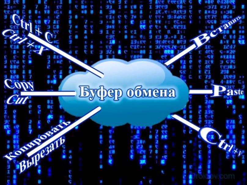 Буфер обмена – сектор памяти в устройстве, отвечающий за хранение информации