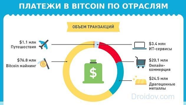 платежи в bitcoin по отрослям