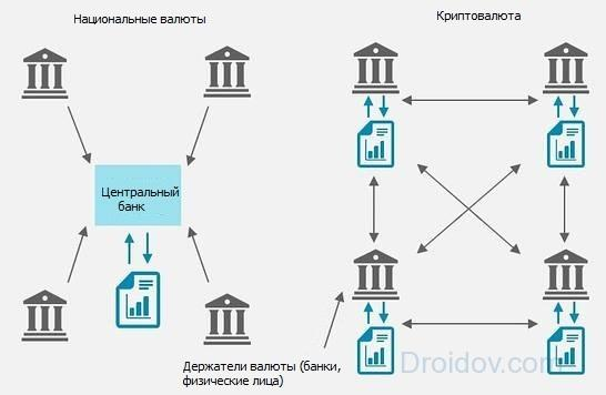 схема обращения криптовалют