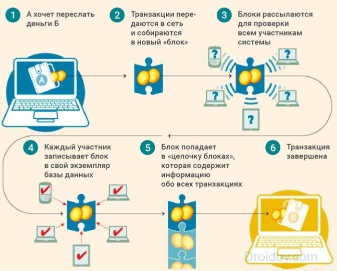схема транзакции
