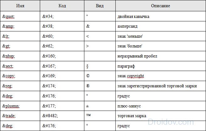 html символы и знаки