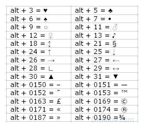 Как поставить копирайт комбинация клавиш