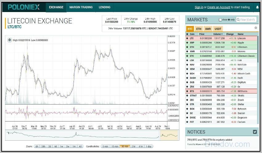 Интерфейс биржи Полоникс
