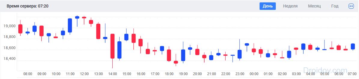 График динамики японские свечи