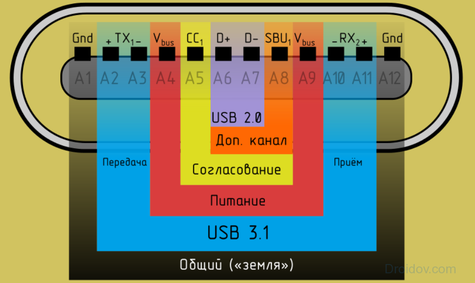 Распиновка USB Type-C