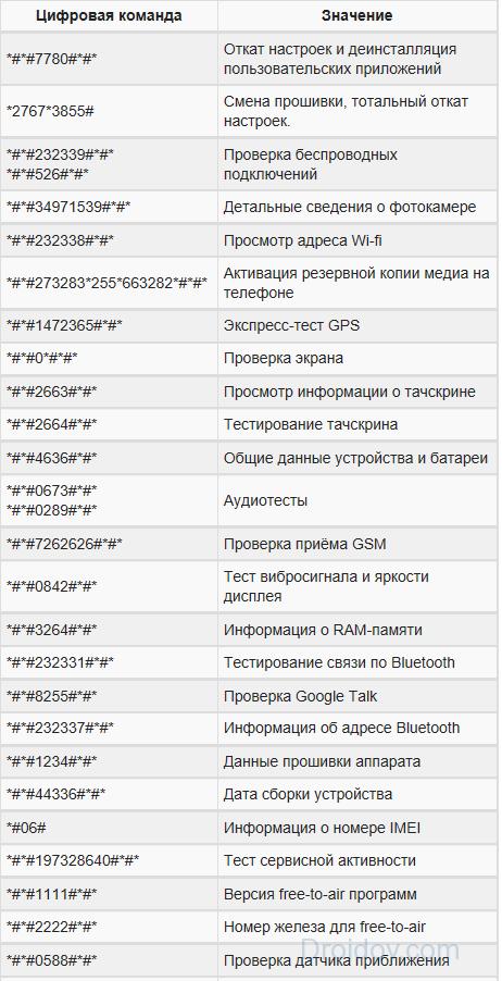 Сервисные коды Андроид