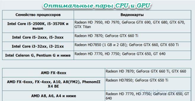 оптимальные пары CPU и GPU