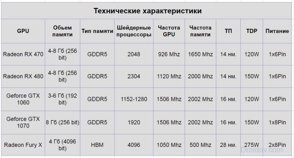 технические характеристики видеокарт