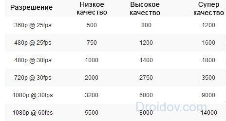 таблица соотношения битрейта и фпс